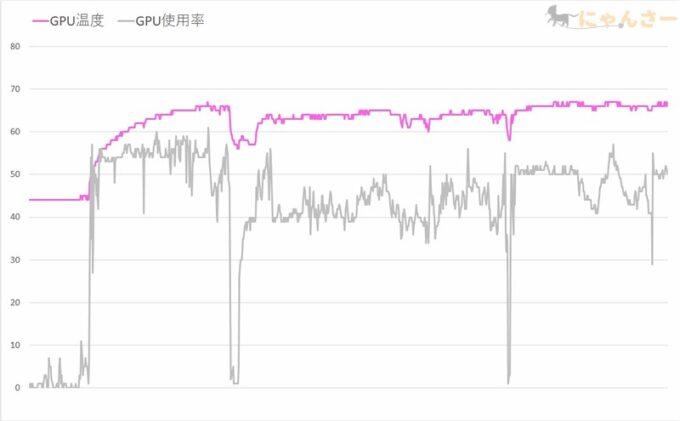 GPUの使用率と温度のグラフ