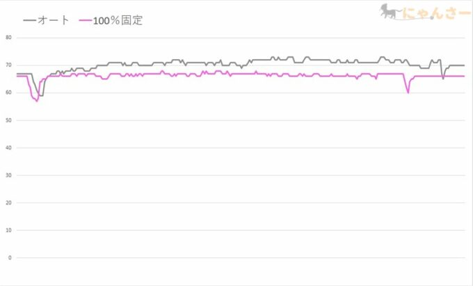 GPU温度のグラフ